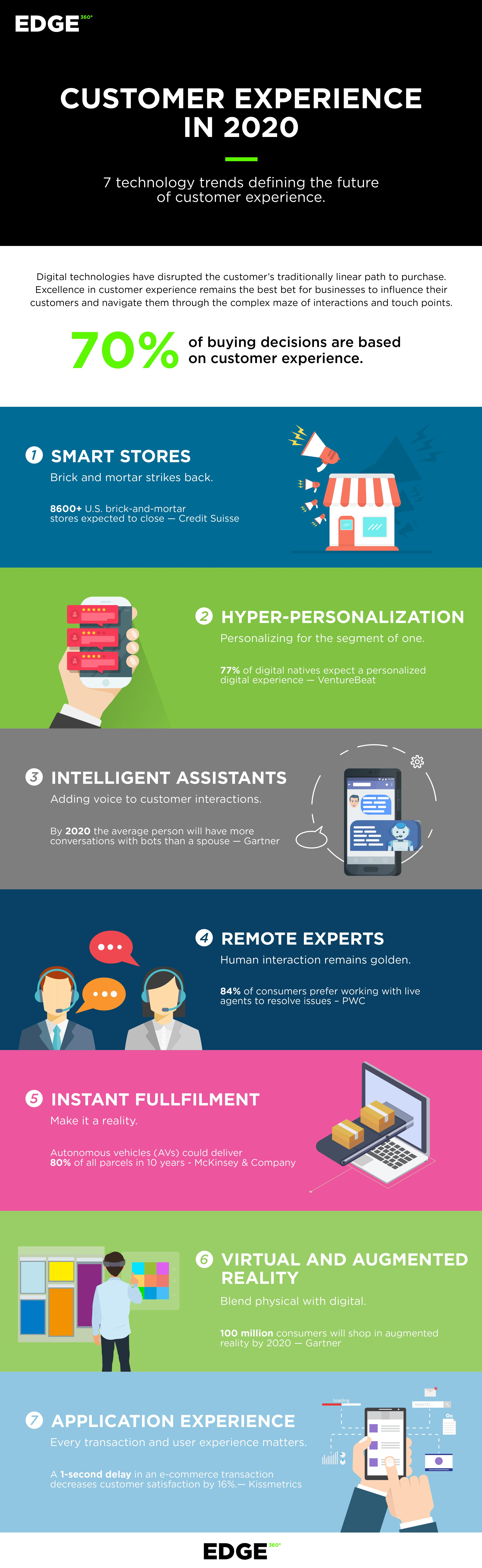 7 Technology Trends Evolving the Customer Experience for
